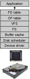 OS storage stack.
